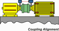 Coupling Alignment